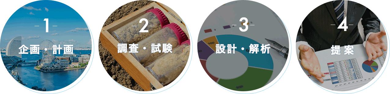 企画・計画→調査・試験→設計・解析→提案